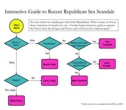 List Of Republican Sex Scandals 78